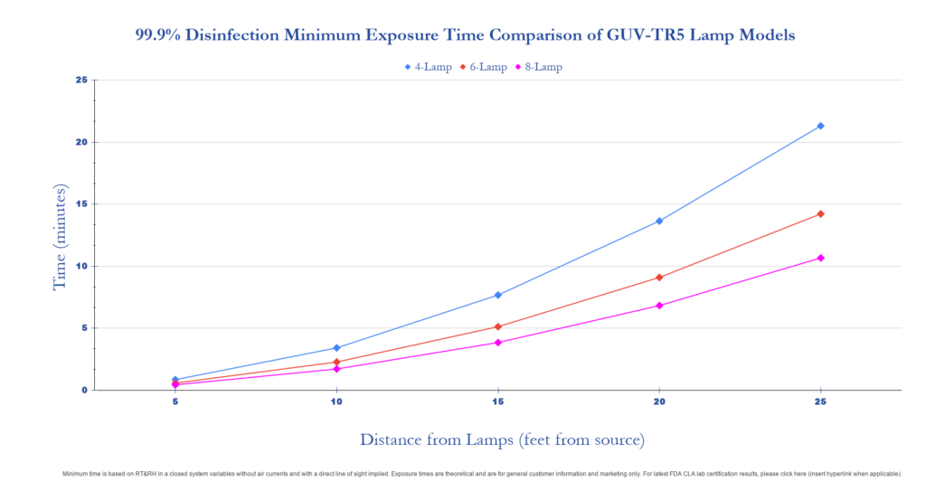 UVC Germicidal light graph showing time to kill Covid-19 at different distances